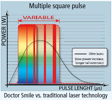Эрбиевый лазер DOCTOR SMILE™ Pluser LAEDD001.1